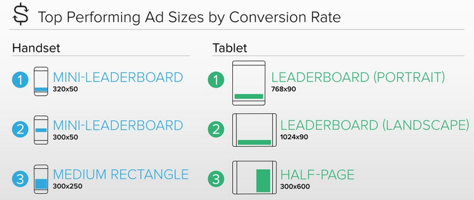 best performing ad sizes