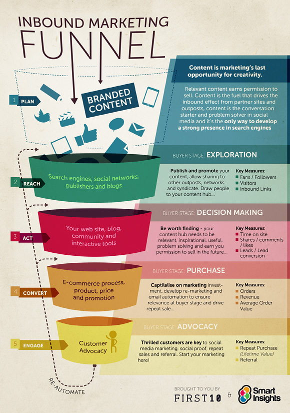 inbound content marketing funnel