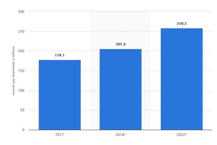mobile app market size